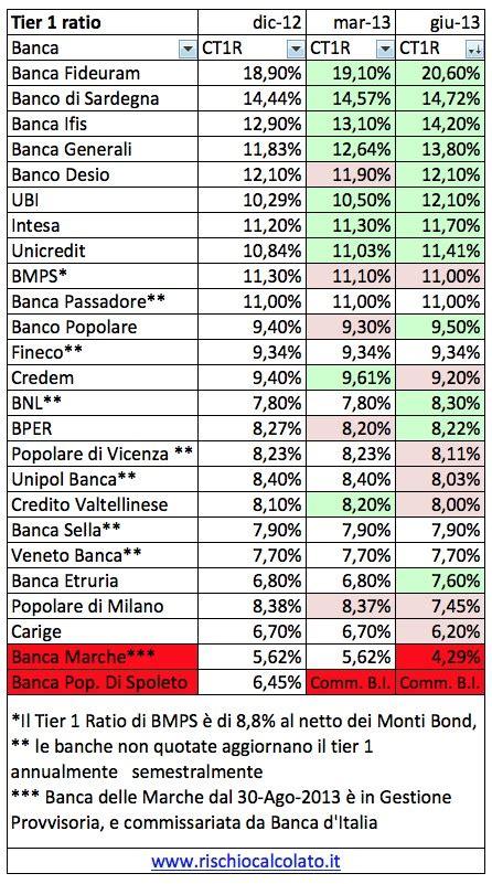 Tier 1 Ratio Banche Italiane by Cominciamo A Scegliere Con Attenzione La Nostra Banca E A
