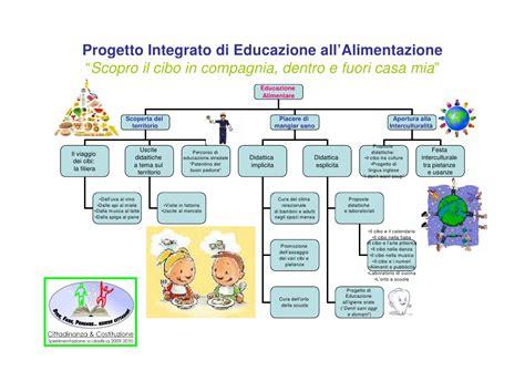 educazione all alimentazione mappa alimentazione