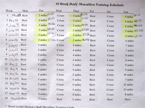 from couch to half marathon training schedule my 10 month couch to half marathon journey health and couch
