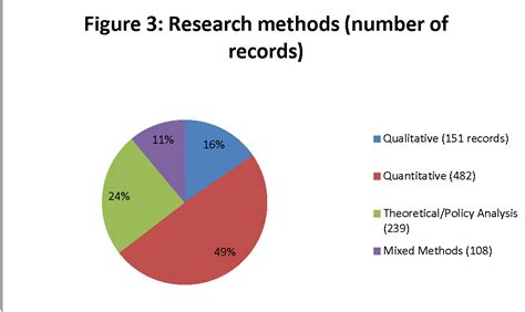 Records Research Ada Systematic Review Technical Report Of Scoping Review Ada National Network