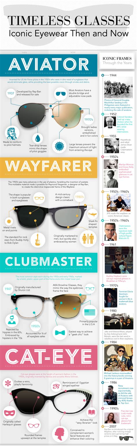 iconic eyewear then and now infographic