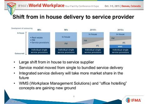 ifma s world workplace perspectives on the fm market development