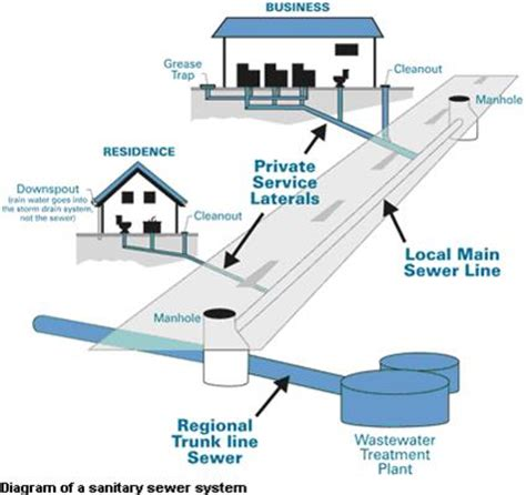 wastewater collection