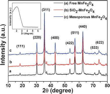 xrd pattern of mesoporous silica fabrication of magnetic mesoporous manganese ferrite