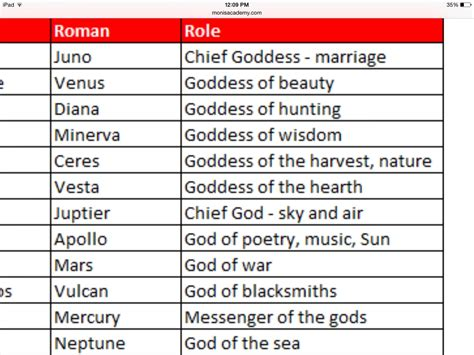 list of roman deities wikipedia the free encyclopedia gods