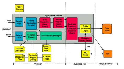 enterprise javabeans enterprise javabeans a primer part 3 a tour of the java