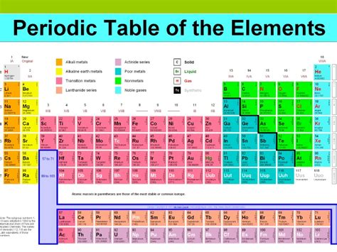 Who Organized The Periodic Table by Organizing Elements