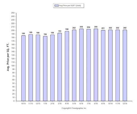 sacramento housing sacramento housing market square foot price averages