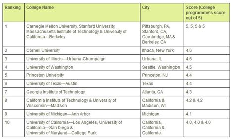 List Of Top 10 Universities In Usa For Mba by How To Pursue Ms In Computer Science In Usa List Of Top