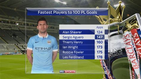 epl goal record sergio aguero is the second fastest man to 100 premier