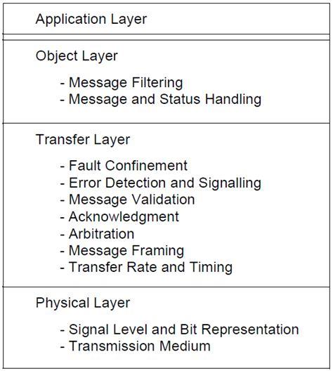 basics of automotive electronics controller area network