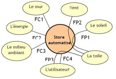 exercices diagramme pieuvre pdf analyse fonctionnelle exercices corrige s pdf