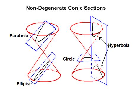 conic sections rotation of axes conic sections 28 images conic sections ck 12