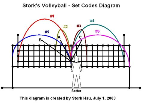 Setter Defensive Position | 6 2 system stork s volleyball