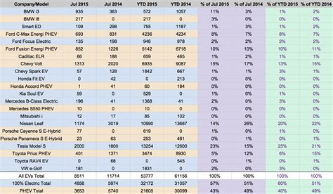 mercedes sales by country tesla model s 1 chevy volt 2 nissan leaf 3 in july us