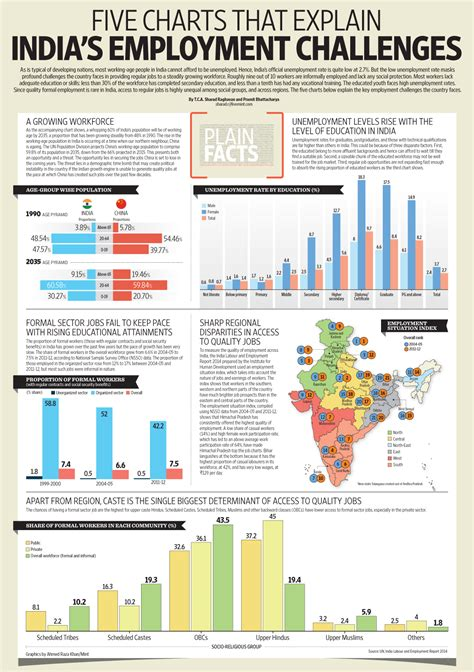 Mba Employment Statistics In India by India S Workforce Is Growing How Can Creation Keep