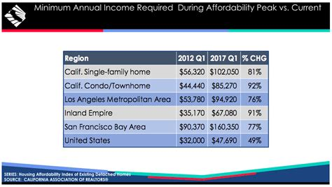 housing should be what percent of income california housing affordability gets a breather in q1