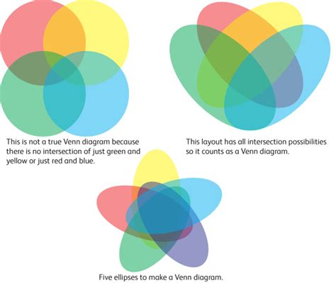 venn diagram alternatives euler and venn diagrams they aren t just for