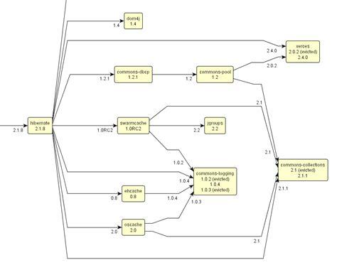 software dependency diagram free software license dependency diagrams