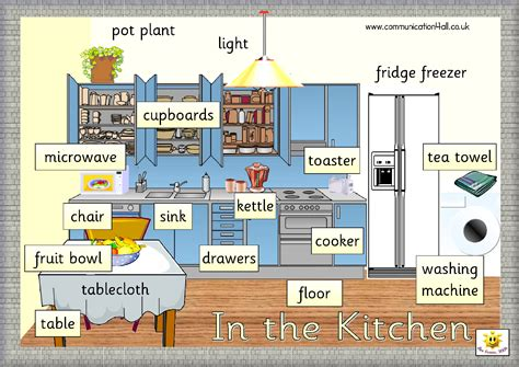 furniture in the kitchen house vocabulary 171 3 186 educaci 243 n primaria sek atl 225 ntico