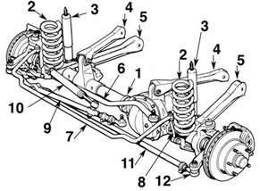 Jeep Jk Front End Diagram Jeep Wrangler Jk Front End Diagram Car Interior Design