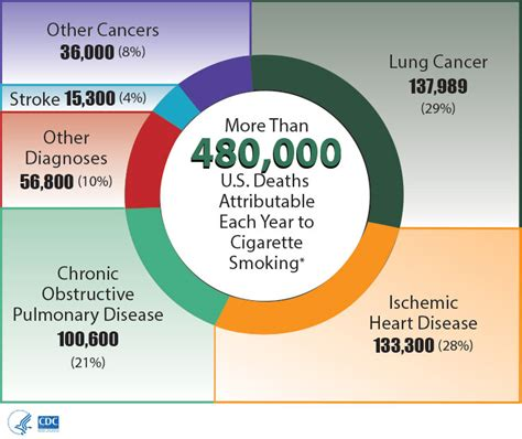 Pdf Gift Second Healing Impact by Cdc Health Effects Infographics Tobacco Use