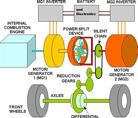 Physics Of The 2005 Toyota Prius