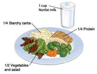 diabetes: learning about serving and portion sizes