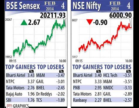 tech mahindra stock price today tech mahindra bse nse quotes and call forwarding iphone 3g