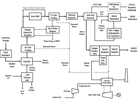 process block flow diagram a block flow diagram wiring diagram with description