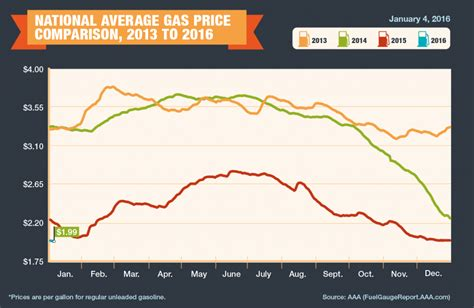average gas price average us gas drops below 2 a gallon the daily caller