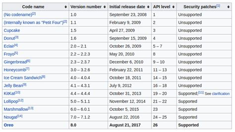 android api versions android api level vs android version stack overflow