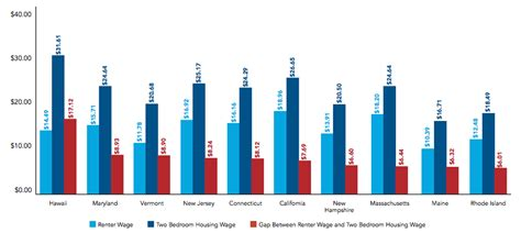 lowest rents in usa here s the hourly wage you d need to afford a 2 bedroom