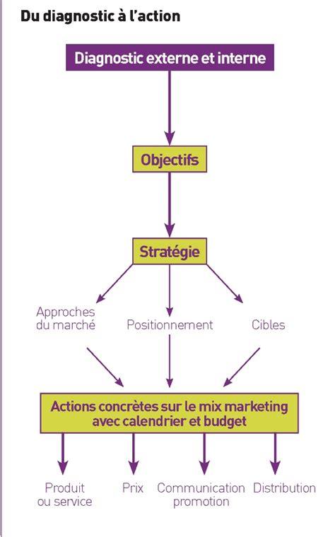 Sle Marketing Plan Template