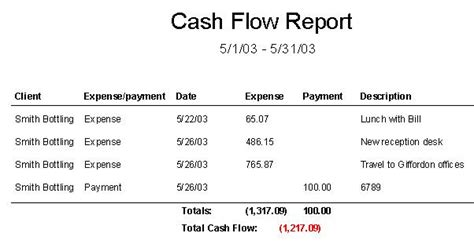 sle cash flow beauty salon sle cash flow report cash flow report time billing software