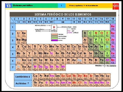 ell sistema periodico the sistema periodico