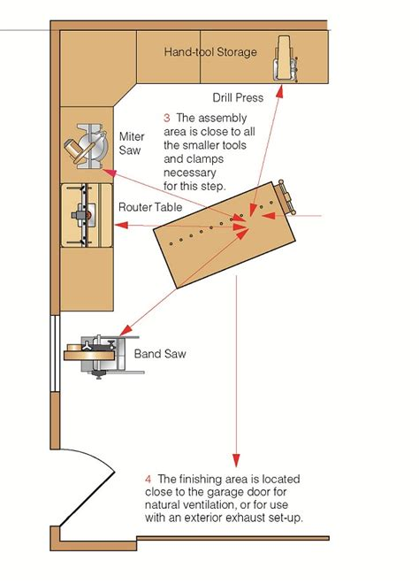 layout of workshop garage shop layout popular woodworking