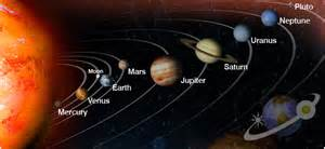 Vanity Planet Order Lookup Rotation Of All The Planets Pics About Space