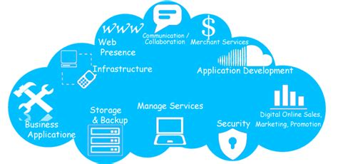 Cloud Services,Cloud Computing,Cloud Solutions Mumbai,India
