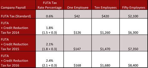 best futa futa federal unemployment tax act san francisco