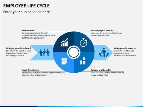 cycle support plan template employee lifecycle powerpoint template sketchbubble