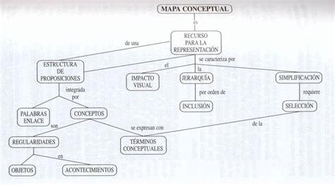 fuente ontoria a y otros 1992 mapas conceptuales madrid p 225 gina nueva 0