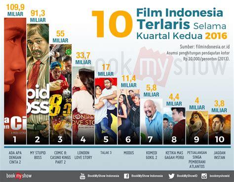 download film indonesia 2016 london love story 10 film indonesia terlaris selama kuartal kedua 2016