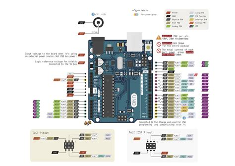arduino board diagram arduino uno pinout diagram
