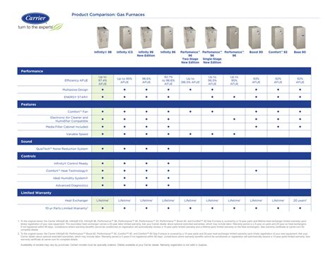 Carrier Furnaces: Infinity, Performance, Comfort   Best Furnace Prices in Toronto