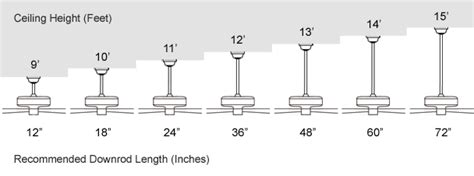 downrods for ceiling fans what size how to select a ceiling fan downrod fan learning center