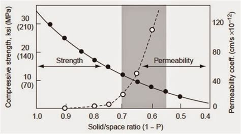 And Permeability Of Concrete how are strength and permeability of concrete interrelated