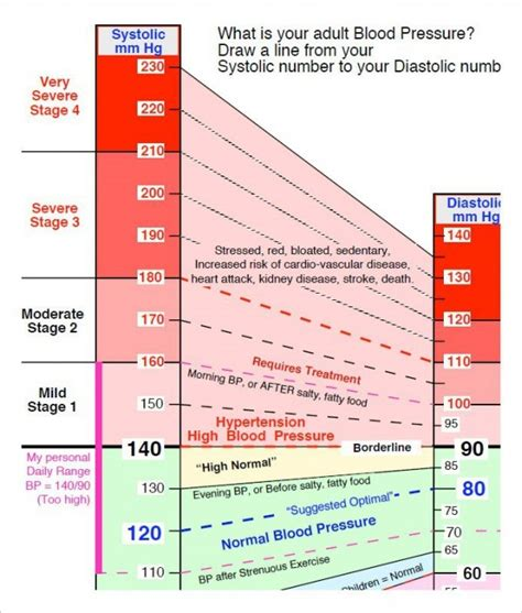 Pressure Australia blood pressure chart template 13 free excel pdf word documents free premium