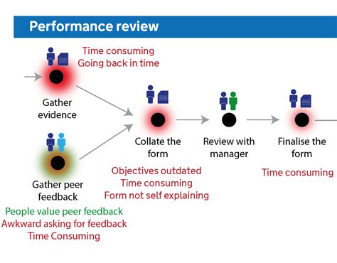 performance appraisal diagram removing the frustration from performance reviews