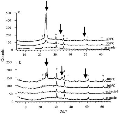 xrd pattern of tungsten oxide synthesis and electrochromic properties of mesoporous